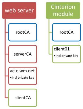 Certificate storage location