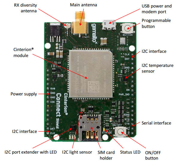 Cinterion® Connect Shield